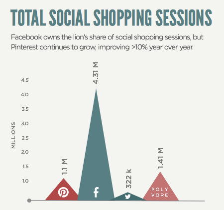 Total Social Shopping Sessions