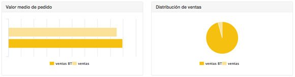 Impacto en ventas del Behavioral Targeting